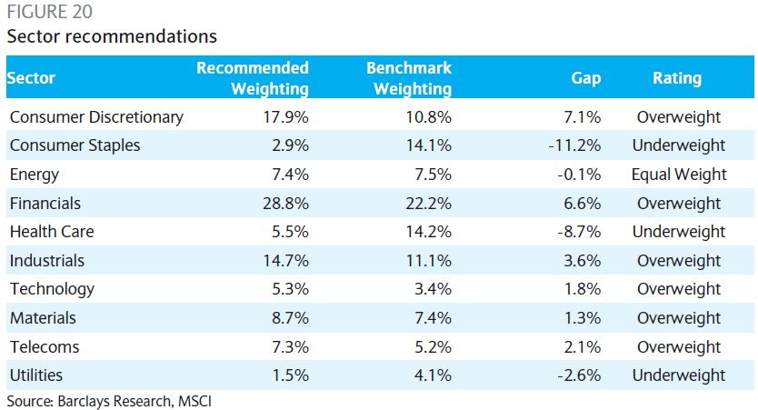 Eurozone QE Likely To Help Banks and Consumer Discretionary: Barclays