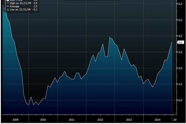 Eurozone M3 money supply yy +3.6% vs +3.5% exp