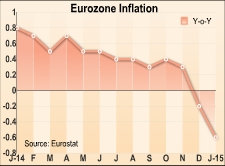Eurozone Data on Consumer Prices and Unemployment Stoke Concern